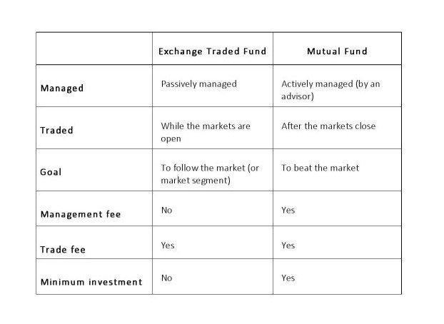 The Difference Between ETFs and Mutual Funds