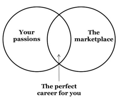 Advice For Choosing A Career